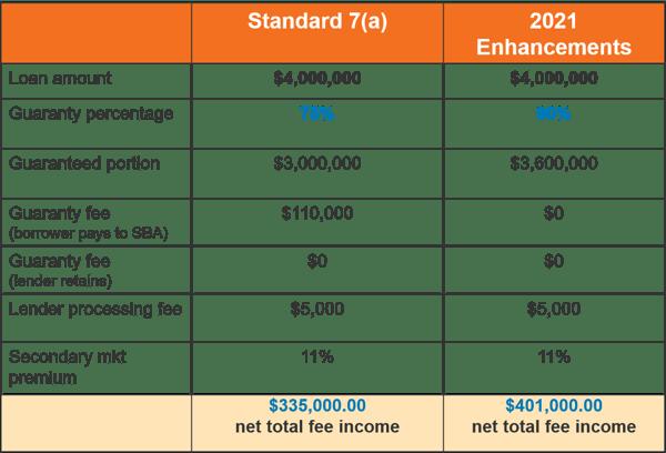 Fee Income 2021 $4M