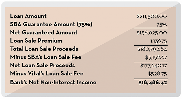 How Can Noninterest Income Benefit Community Banks